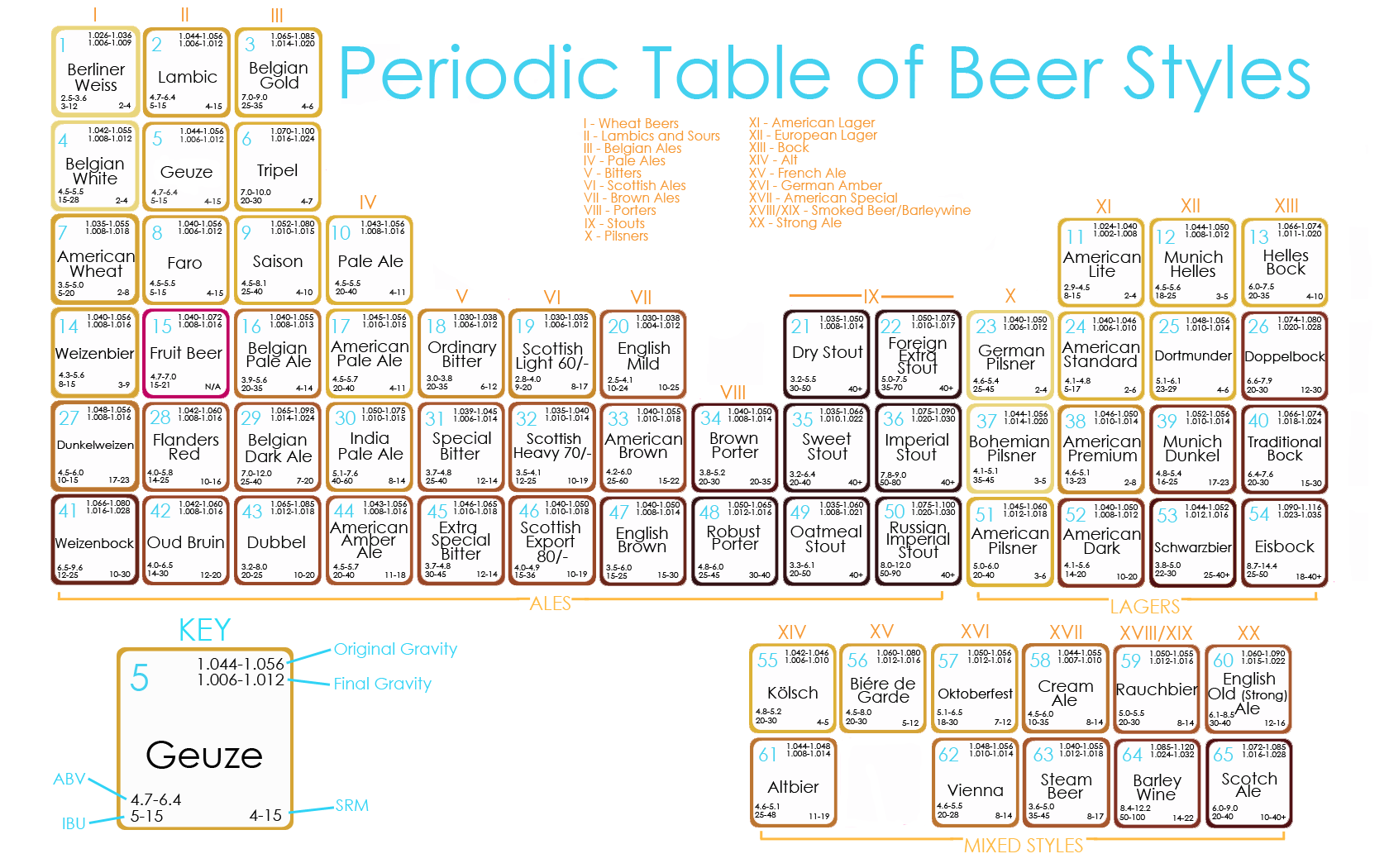 TableauPeriodic